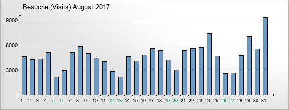 mediadata-visits-2017-8