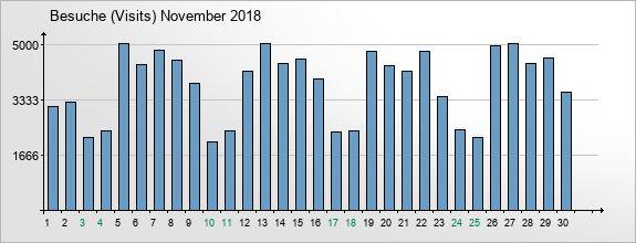 mediadata-visits-2018-11