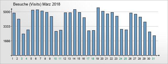 mediadata-visits-2018-3