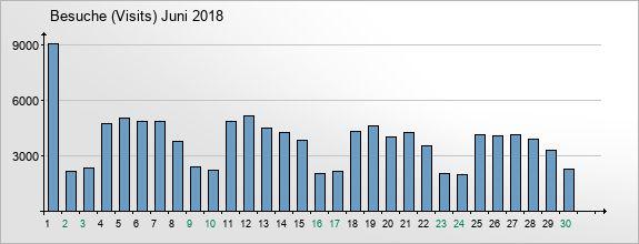 mediadata-visits-2018-6