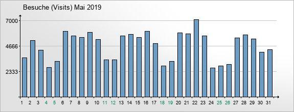 mediadata-visits-2019-5