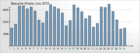 mediadata-visits-2019-6