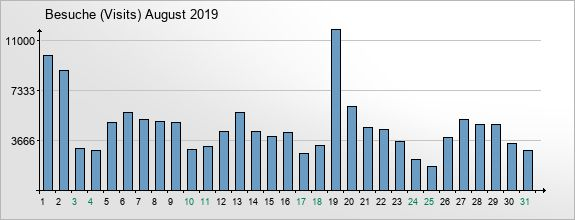 mediadata-visits-2019-8