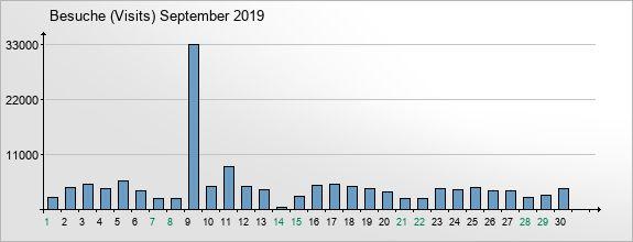 mediadata-visits-2019-9