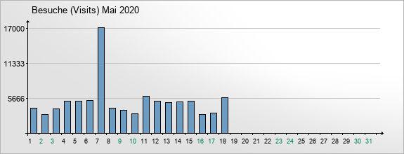 mediadata-visits-2020-5
