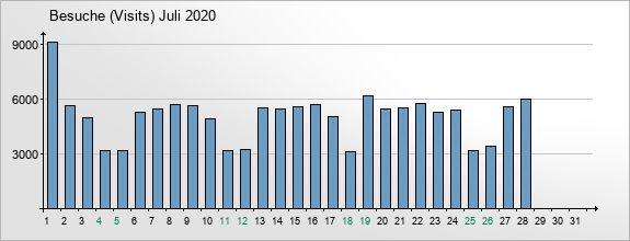 mediadata-visits-2020-7